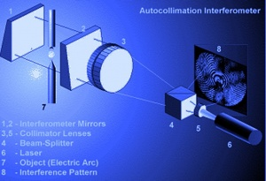 Two-mirror autocollimation interferometers with a visualization of the view field